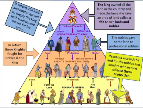 According To Merriam Webster The Simple Definition Of Feudalism Is A Social System That Existed In Europe During Middle Ages Which People Worked